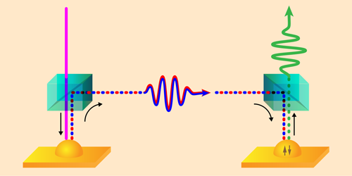 Viewpoint: Linking Two Quantum Dots with Single Photons