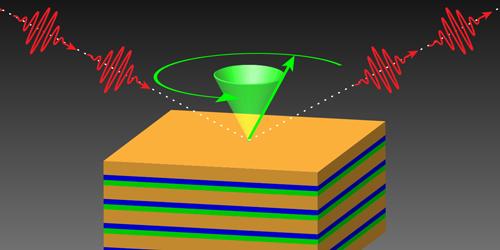 Shining a Light on Hidden Spin Dynamics