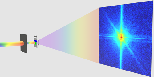 Ultrafast Imaging at All Frequencies