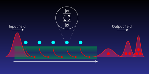 Corralling Groups of Photons