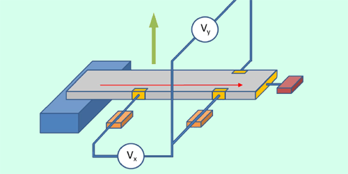 Unexpected Universality in Superconductor Behavior