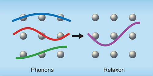 Viewpoint: Relaxons Heat Up Thermal Transport