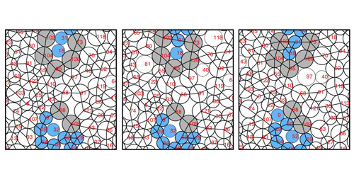Viewpoint: Signs of a Gardner Transition in a Granular Glass