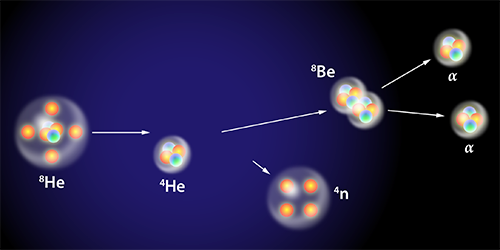 Viewpoint: Can Four Neutrons Tango?