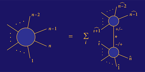 Viewpoint: Extending an Alternative to Feynman Diagrams