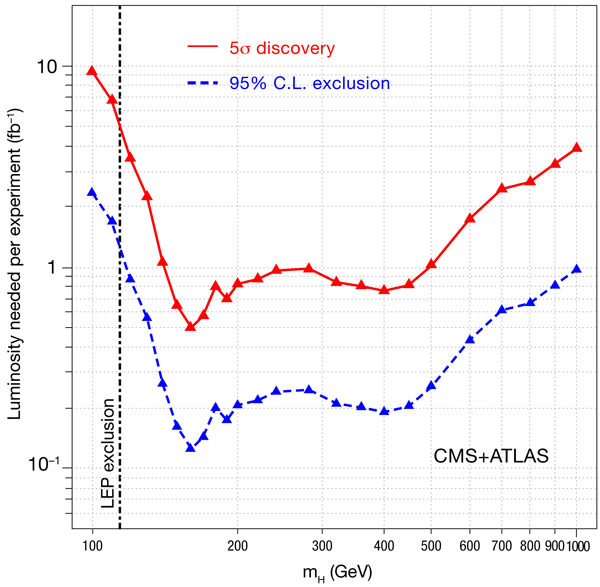 figure 3: luminosity required for discovering the standard model higgs at  the lhc (from ref  [32]) as a function of higgs mass  luminosity is a  measure of