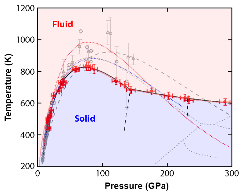 Physics Viewpoint Hydrogen Hides Surprises At High Pressure