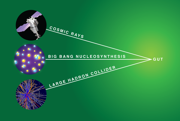 cosmic nucleosynthesis The segment is discussing nucleosynthesis or the origin of elements in our solar system nucleosynthesis models come from three separate lines of evidence the.