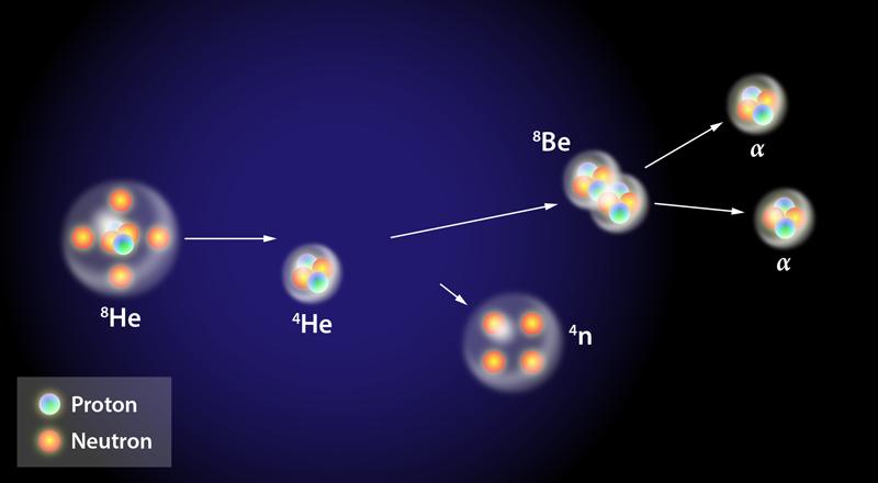 Physics Viewpoint Can Four Neutrons Tango