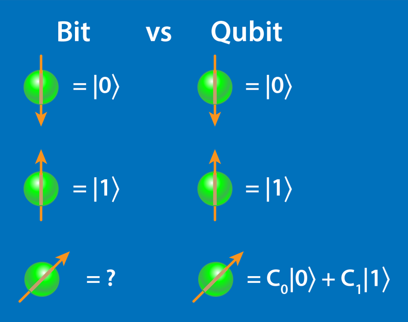Physics - Viewpoint: Cloud Quantum Computing Tackles Simple Nucleus