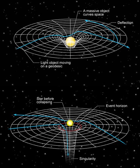 Visual representation of some aspects of Theory of General Relativity