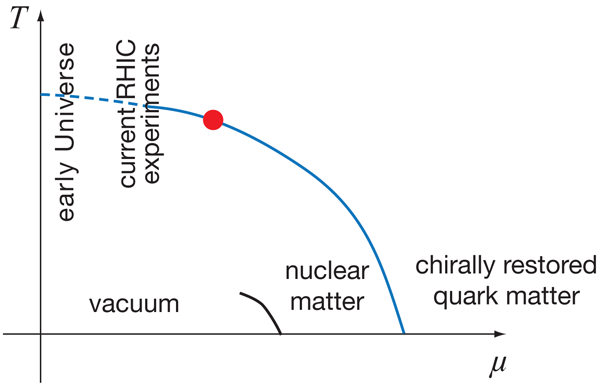Phase Diagram Critical Point.Physics Viewpoint Finding The Critical Point In Quark