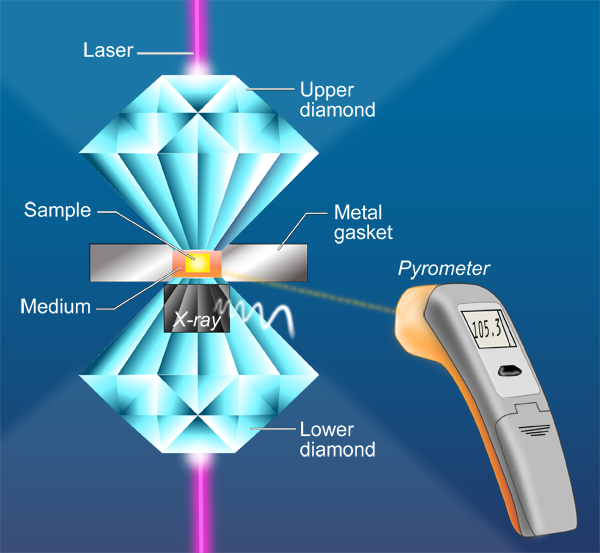 Physics - Viewpoint: Melting points agree under pressure