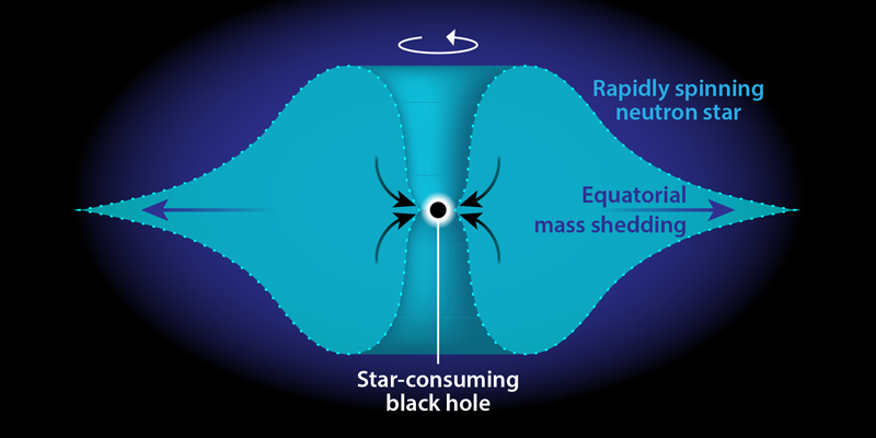 Physics - Viewpoint: Neutron-Star Implosions as Heavy ...