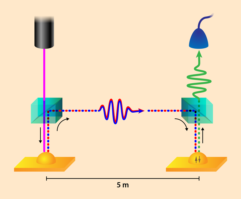 Physics Viewpoint Linking Two Quantum Dots With Single Photons